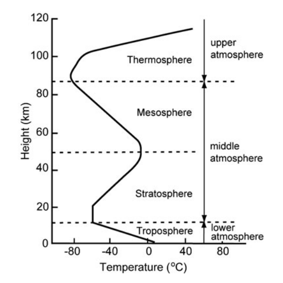 vertical temperature structure of the atmosphere of the Earth