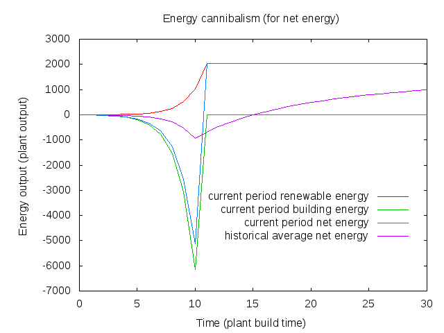 Energy cannibalism graph for net energy contributions
