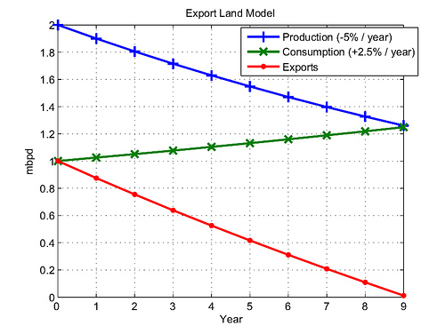 Schematic graph of Export Land Model predictions