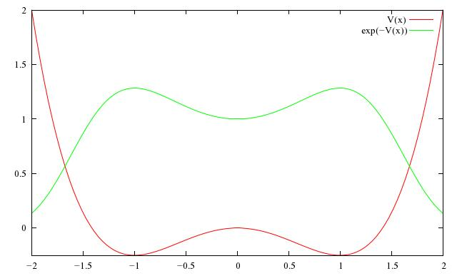 Fokker-Planck equation in The Azimuth Project