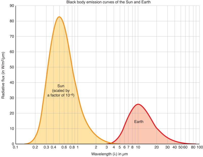 Spectra of Sun and Earth