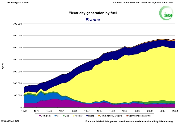 Electricity generation in France, by fuel - graph from the IEA