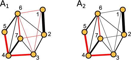 FMO complex with phases