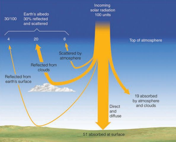 Of 100 units of inbound solar energy flux, 30 are reflected or ...