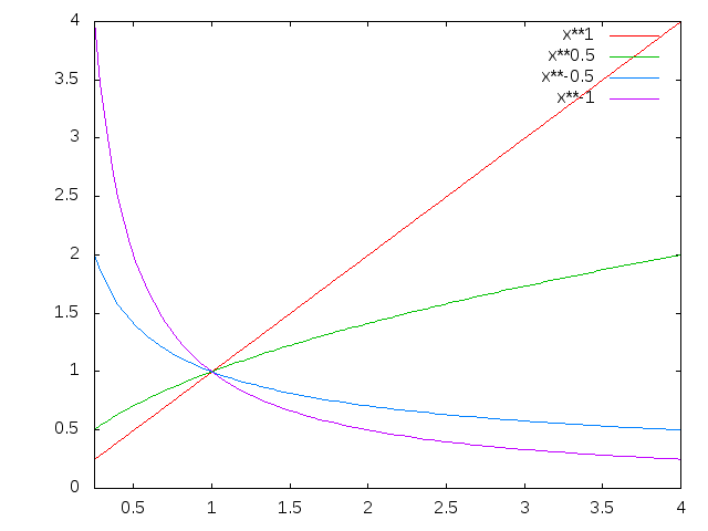 plot of typical power law curves