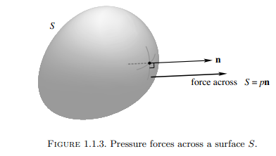 pressure in an ideal fluid