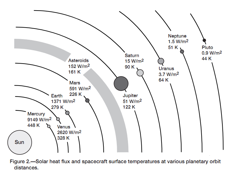 temperature on other planets