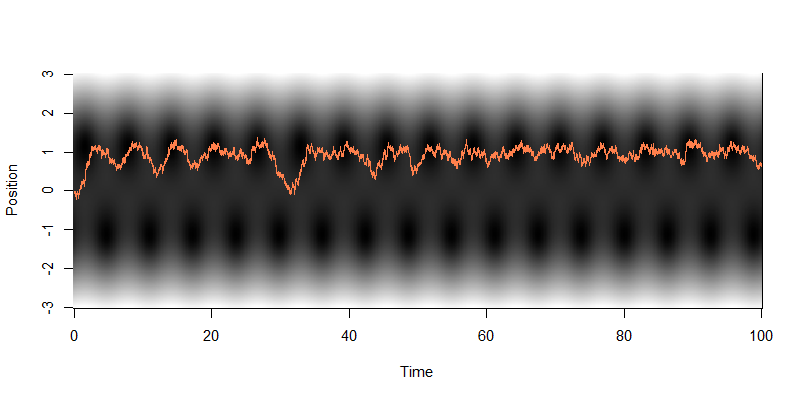 Graph for stochastic resonance, low noise