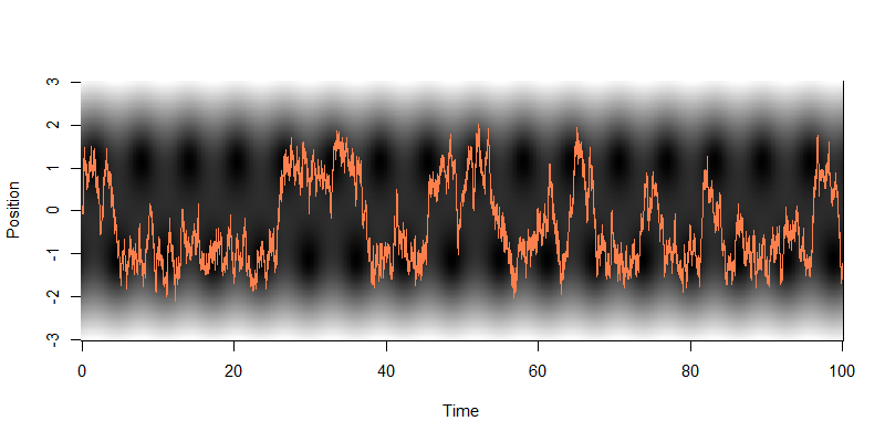 Graph for stochastic resonance,medium noise